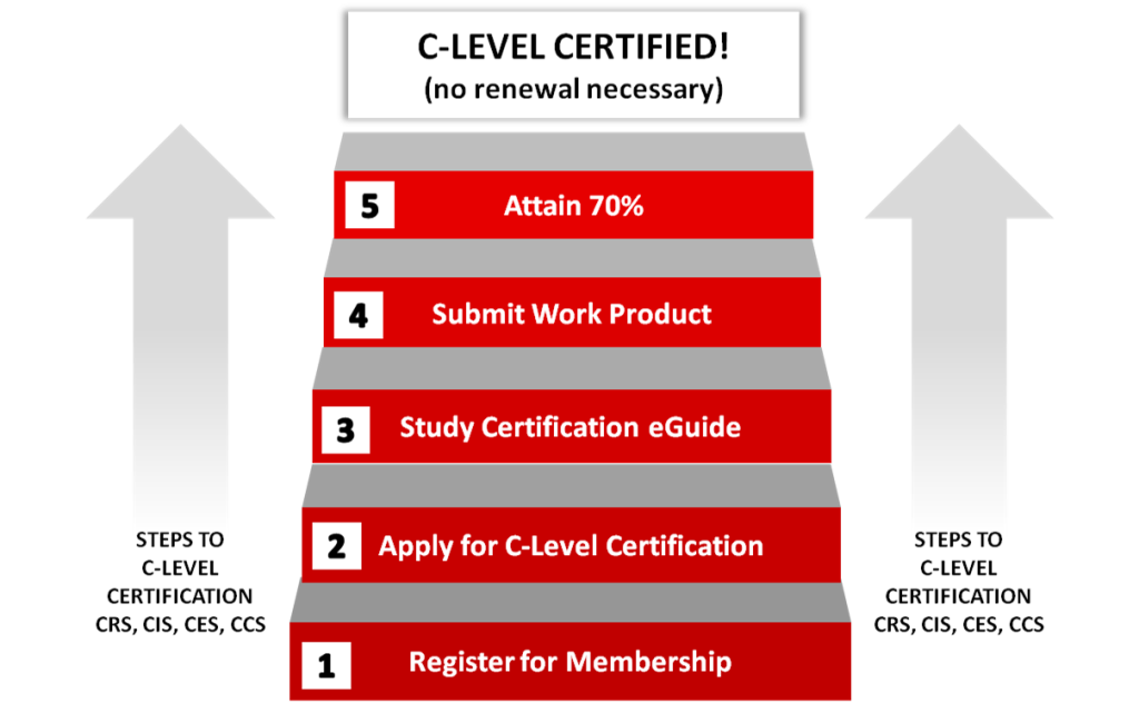 Certification Steps