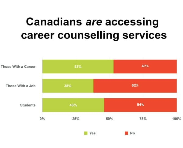 CanadianCareerCounselling