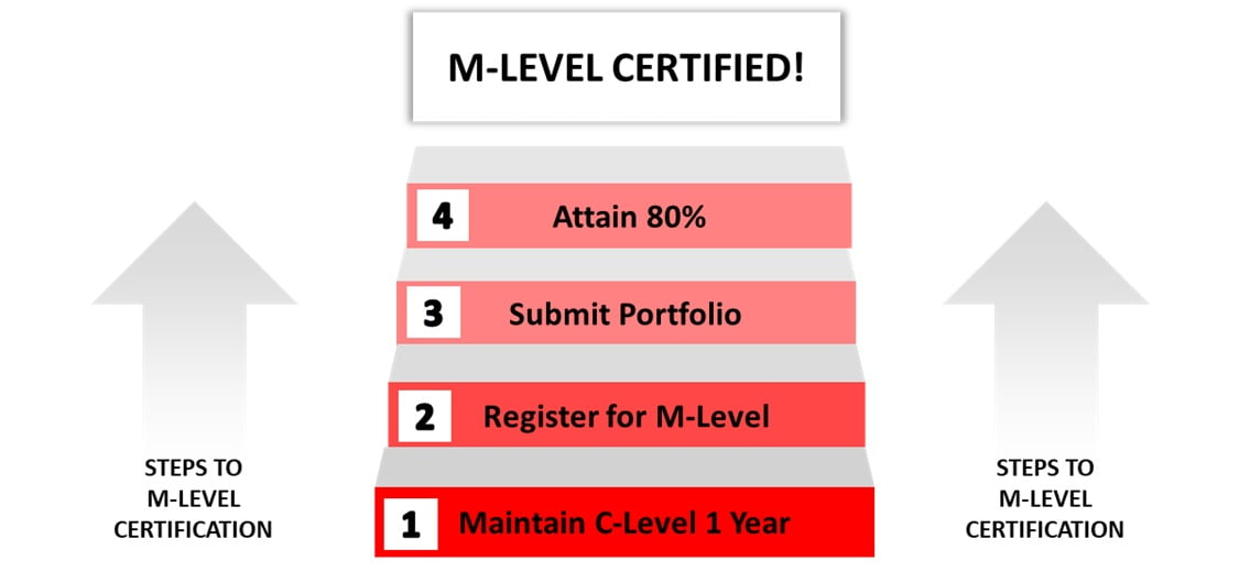 CPC Master Level Certification Steps