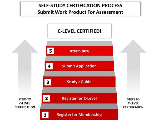 Self-Study CPC Certification