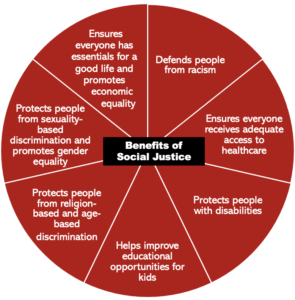 Benefits-of-Social-Justice